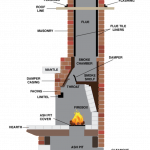 FirePlace Parts, Metal Products, masonry