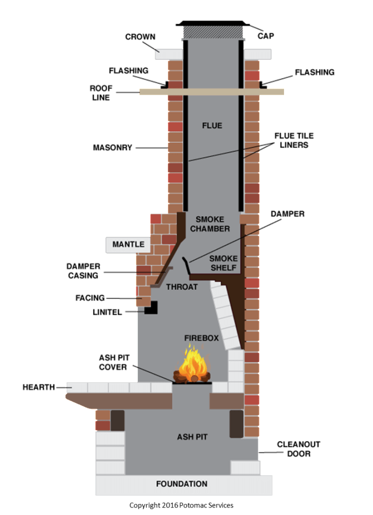 Fireplace Parts Camoose Masonry Supply